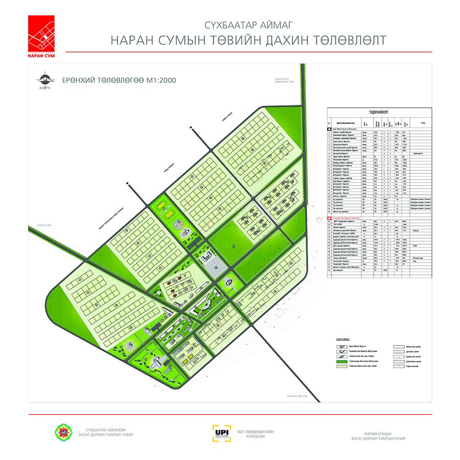 Сүхбаатар аймгийн сумдын Сумын төвийн дахин төлөвлөлт